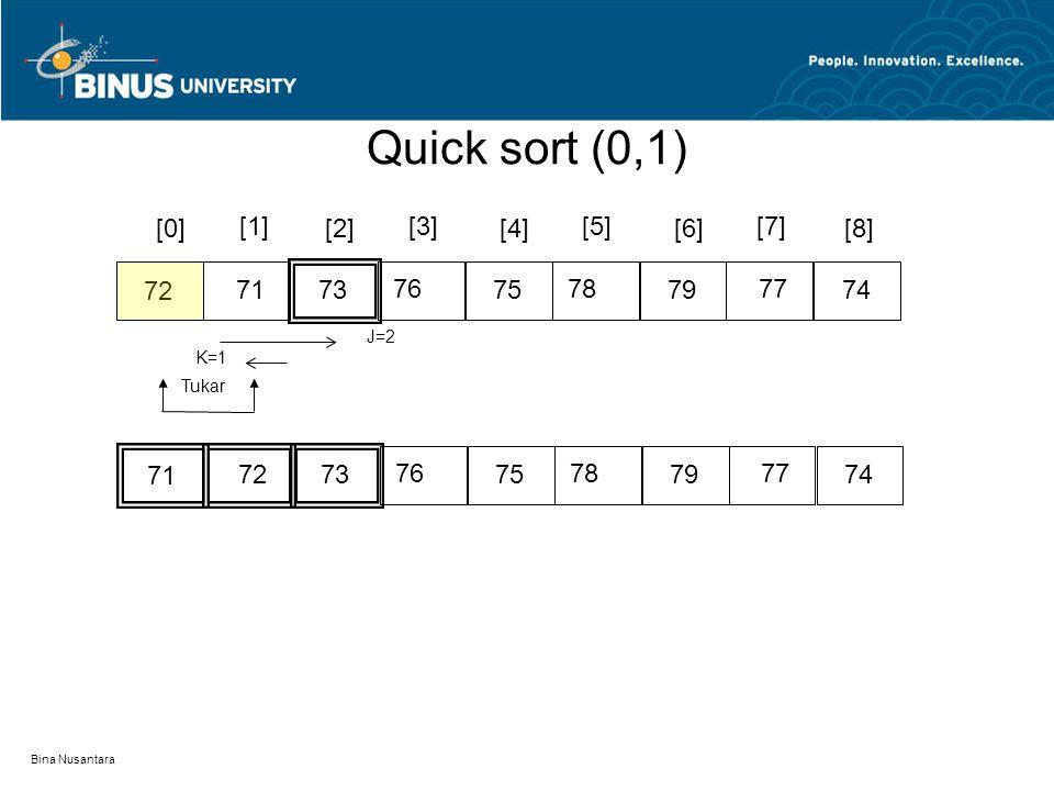 Quick sort (0,1) [0] [1] [2] [3] [4] [5] [6] [7] [8] 72 71 73 76 75 78